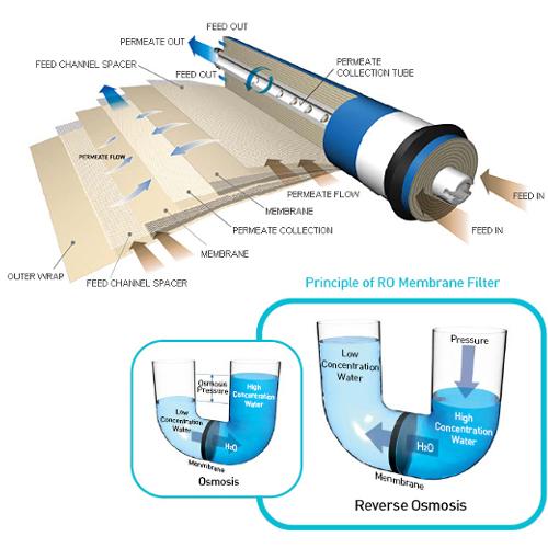 Hướng dẫn sục rửa màng lọc RO máy lọc nước công nghiệp hiệu quả