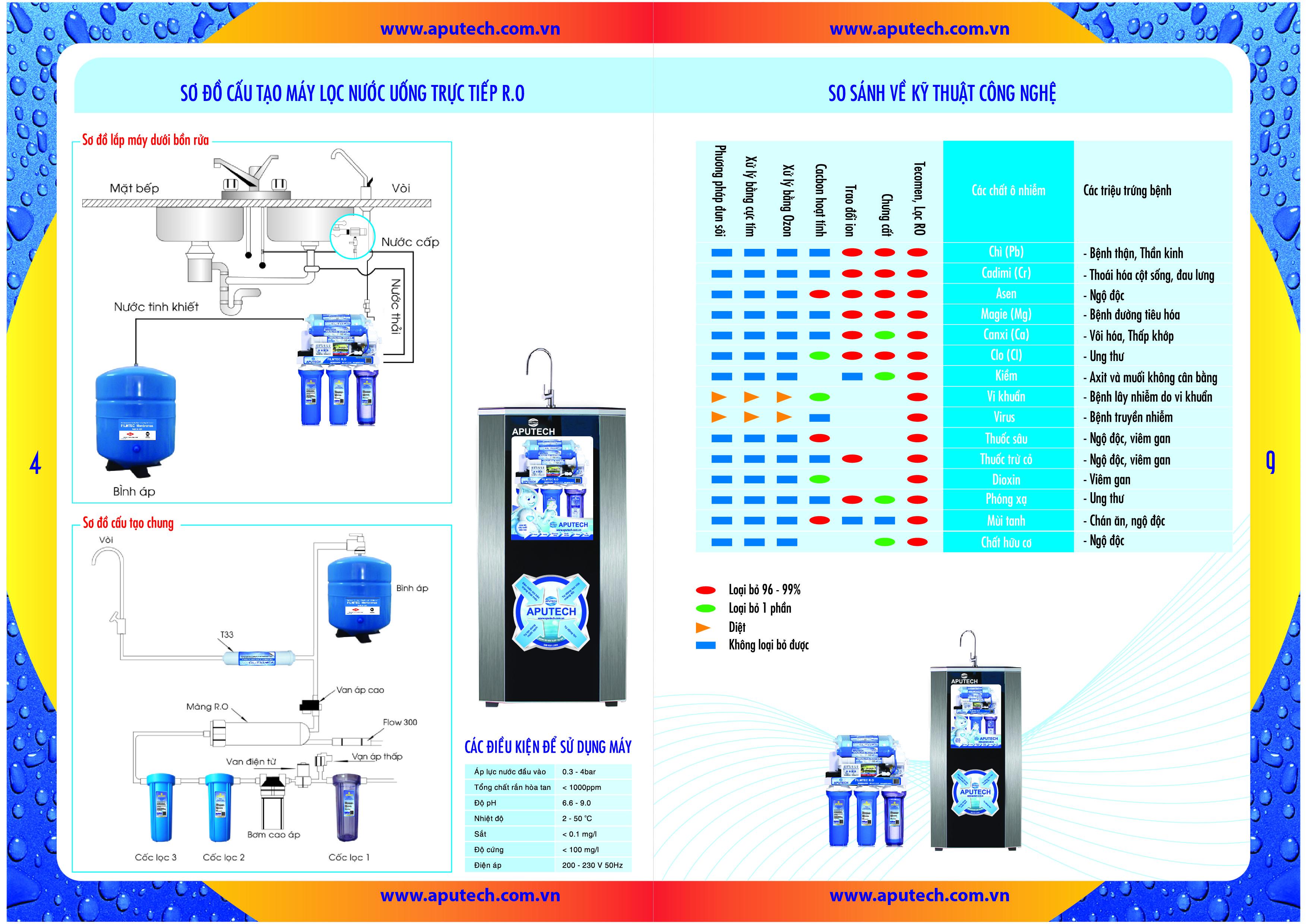 Giá máy lọc nước ro